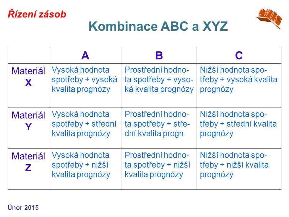Kombinace ABC a XYZ A B C CW05 Řízení zásob Materiál X Materiál Y
