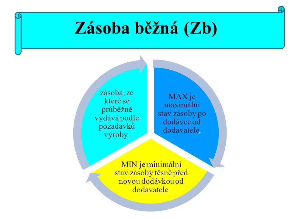 Zásoba běžná (Zb) MAX je maximální stav zásoby po dodávce od dodavatele, MIN je minimální stav zásoby těsně před novou dodávkou od dodavatele;