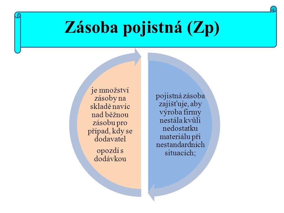 Zásoba pojistná (Zp) pojistná zásoba zajišťuje, aby výroba firmy nestála kvůli nedostatku materiálu při nestandardních situacích;