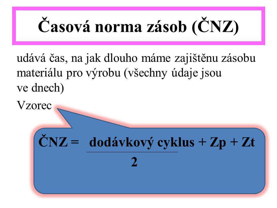 Časová norma zásob (ČNZ)