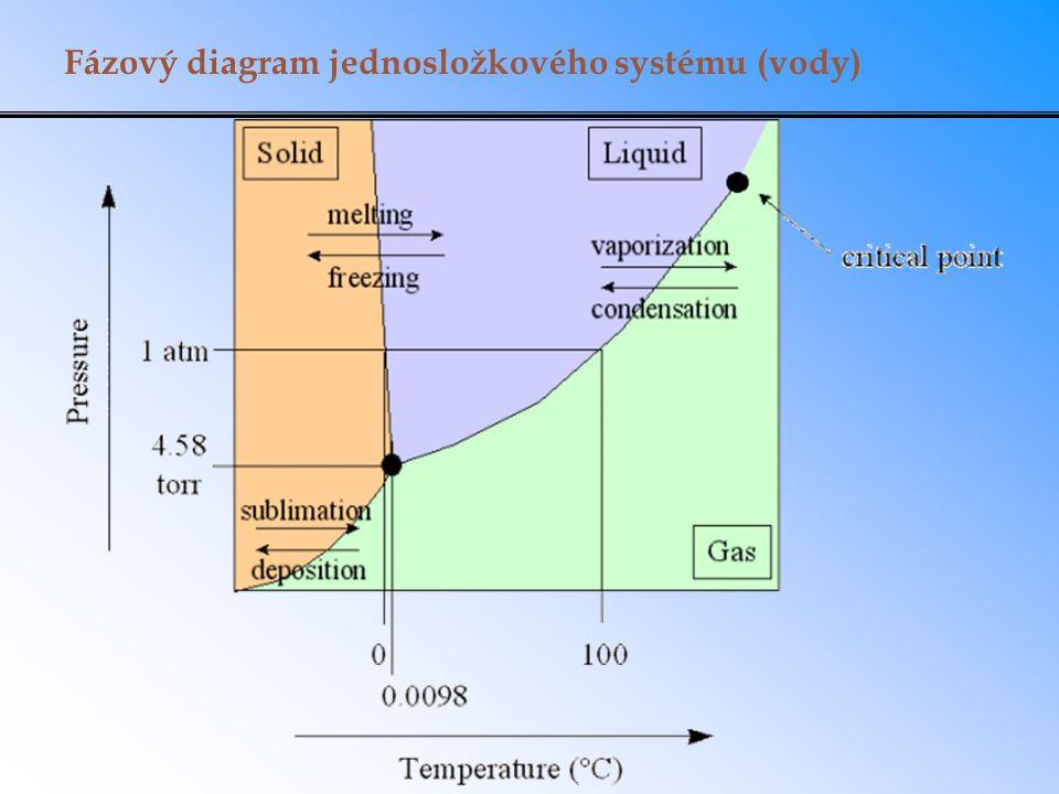 Fázový diagram jednosložkového systému (vody)