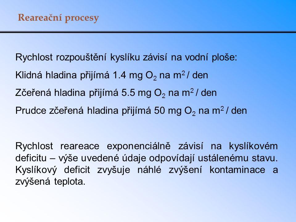 Reareační procesy Rychlost rozpouštění kyslíku závisí na vodní ploše: Klidná hladina přijímá 1.4 mg O2 na m2 / den.