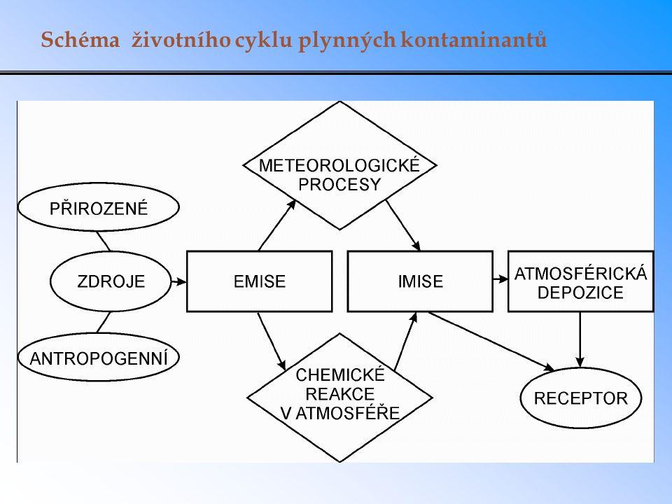 Schéma životního cyklu plynných kontaminantů