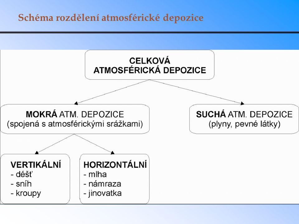 Schéma rozdělení atmosférické depozice