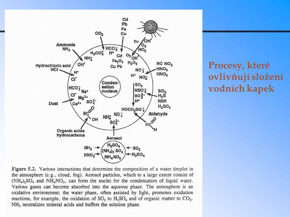 Procesy, které ovlivňují složení vodních kapek