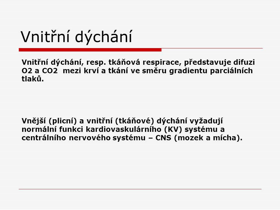 Vnitřní dýchání Vnitřní dýchání, resp. tkáňová respirace, představuje difuzi O2 a CO2 mezi krví a tkání ve směru gradientu parciálních tlaků.