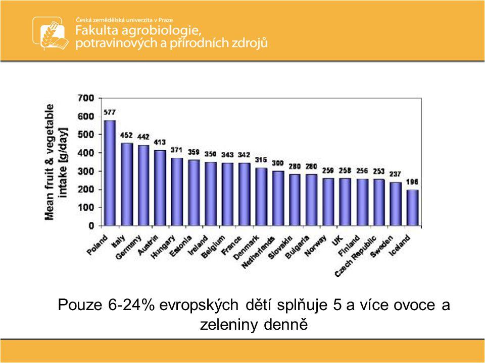 Pouze 6-24% evropských dětí splňuje 5 a více ovoce a zeleniny denně