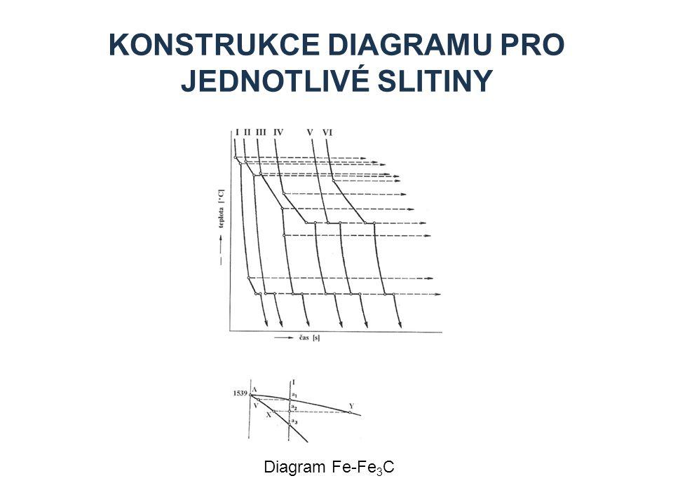 Konstrukce diagramu pro jednotlivé slitiny