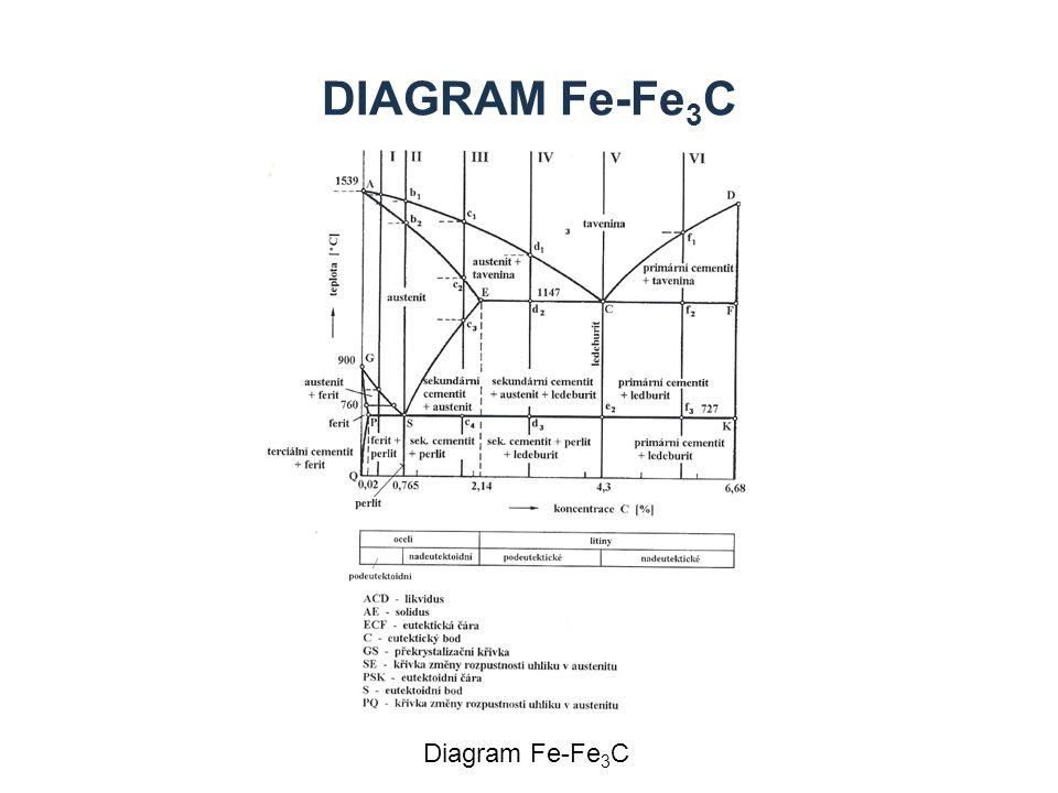 Diagram Fe-Fe3C Diagram Fe-Fe3C