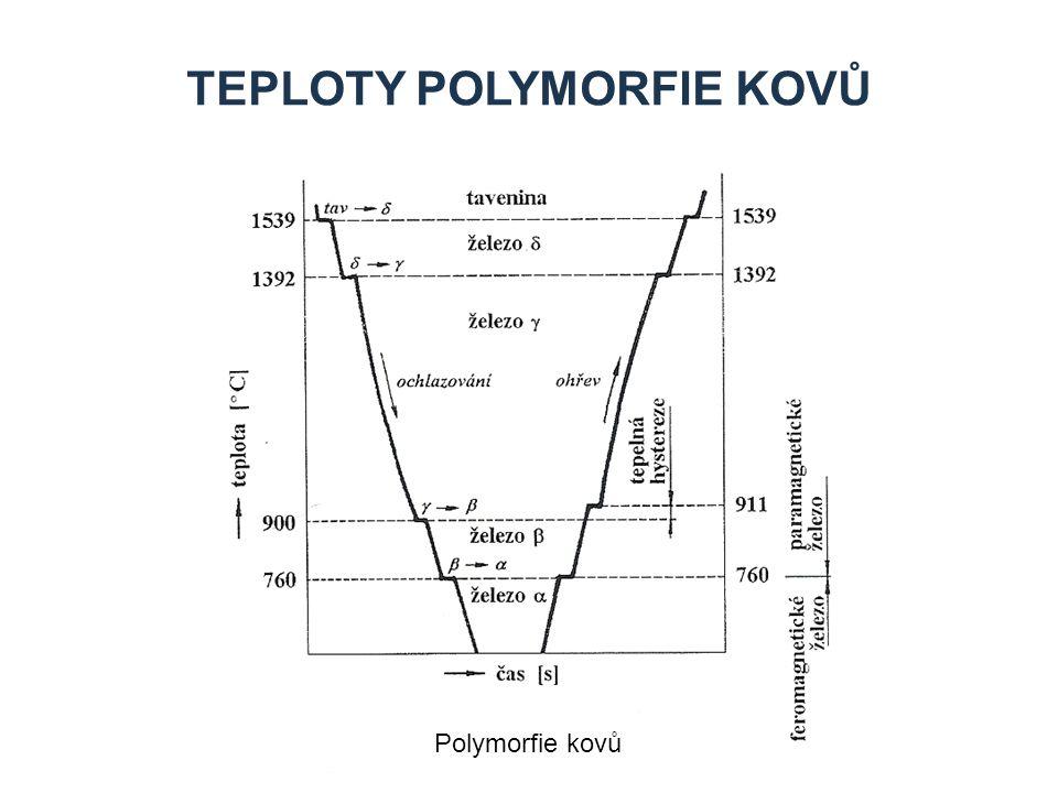 Teploty polymorfie kovů