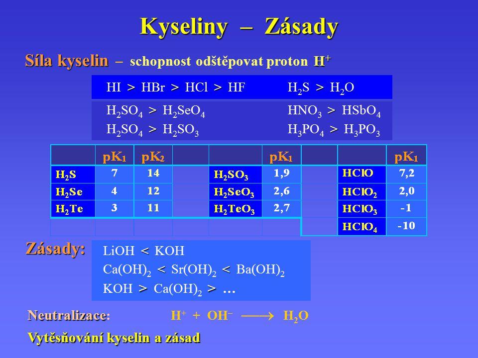 Kyseliny – Zásady Síla kyselin – schopnost odštěpovat proton H+