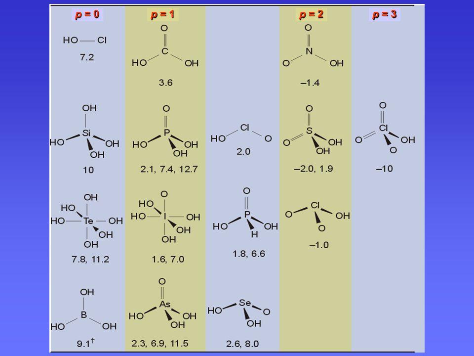 Jednoduché oxokyseliny typu Op E(OH)q
