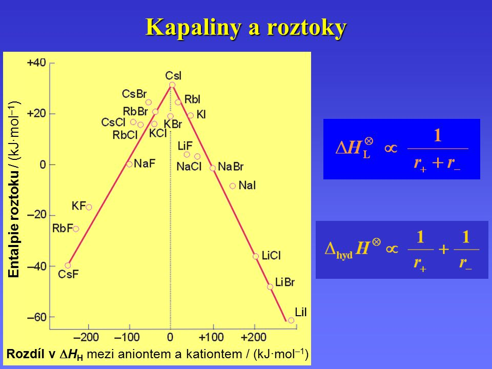 Kapaliny a roztoky Entalpie roztoku / (kJ·mol–1)