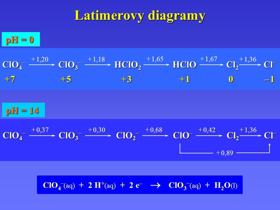 Latimerovy diagramy pH = 0 pH = 14 ClO4– ClO3– HClO2 HClO Cl2 Cl–