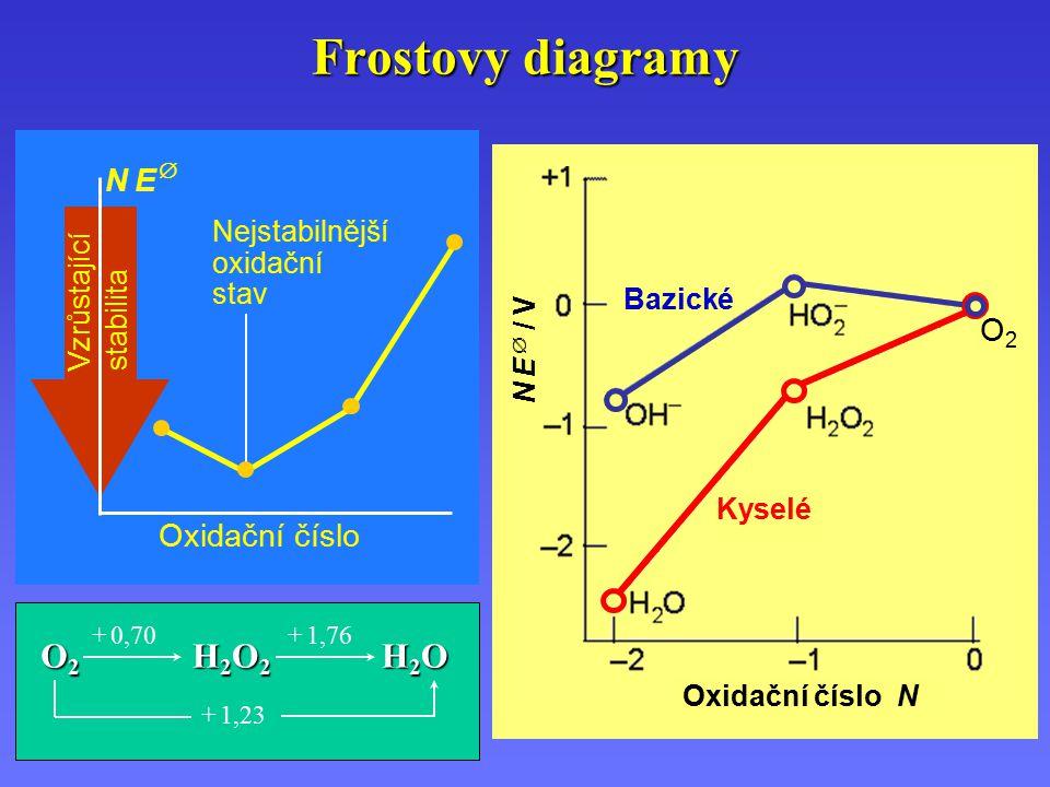 Frostovy diagramy O2 H2O2 H2O N E  O2 Oxidační číslo Nejstabilnější