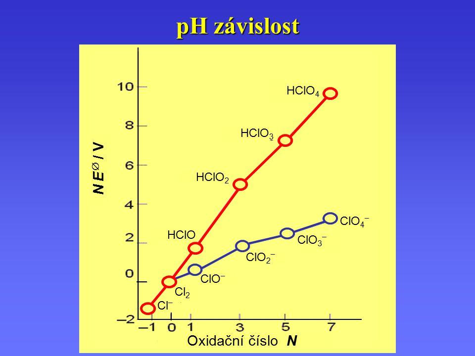 pH závislost N E  / V Oxidační číslo N HClO4 HClO3 HClO2 ClO4– HClO