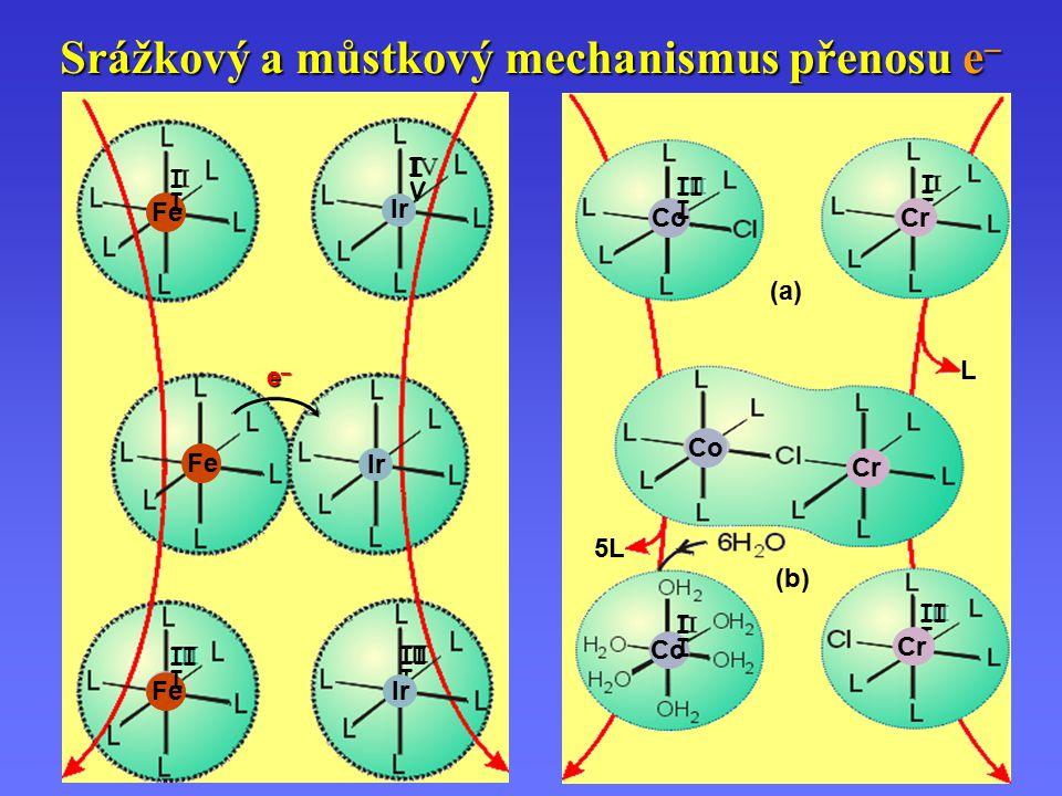 Srážkový a můstkový mechanismus přenosu e–