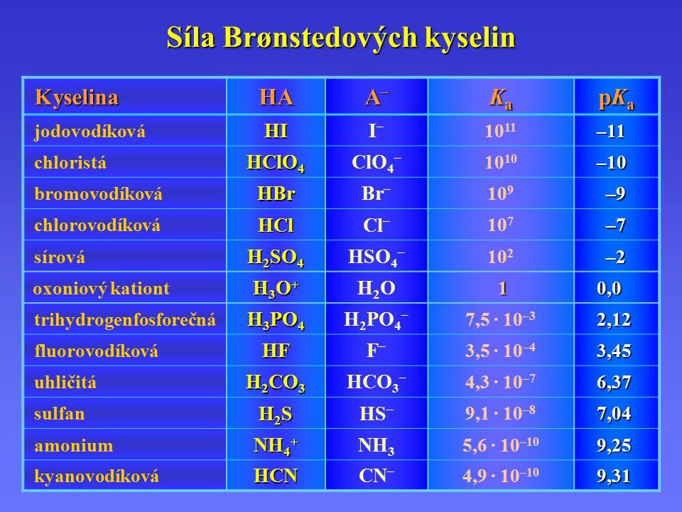 Síla Brønstedových kyselin
