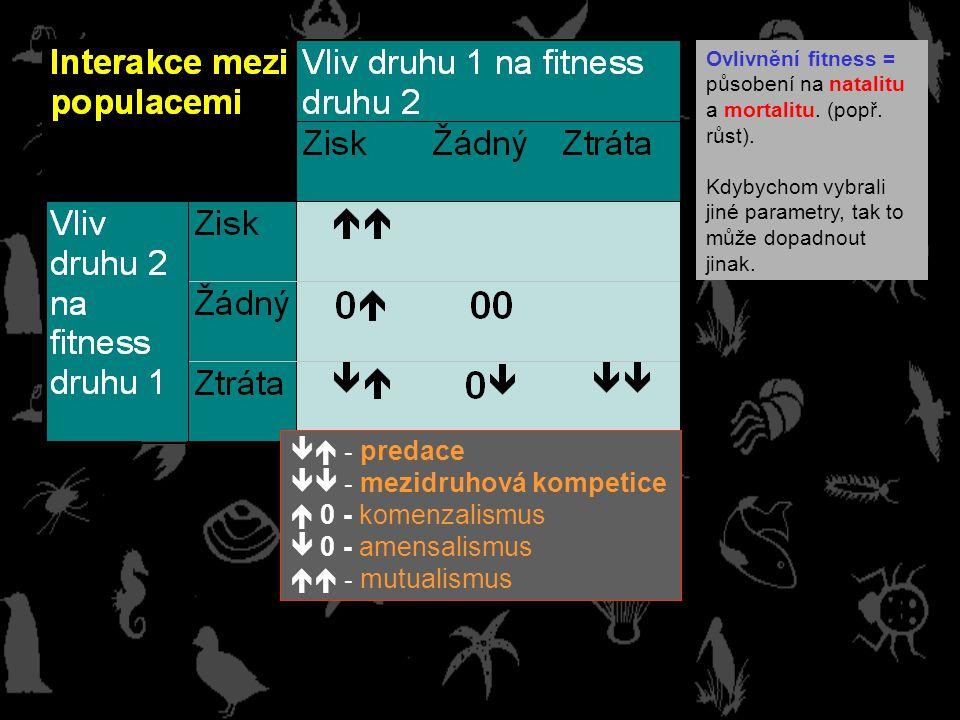 - mezidruhová kompetice  0 - komenzalismus  0 - amensalismus
