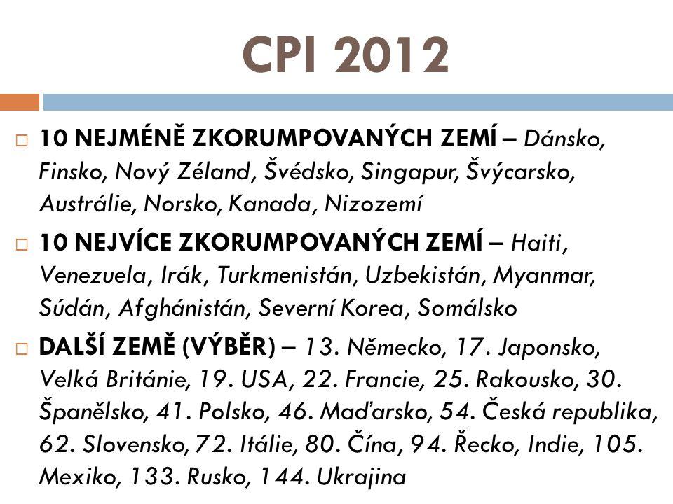 CPI 2012 10 NEJMÉNĚ ZKORUMPOVANÝCH ZEMÍ – Dánsko, Finsko, Nový Zéland, Švédsko, Singapur, Švýcarsko, Austrálie, Norsko, Kanada, Nizozemí.