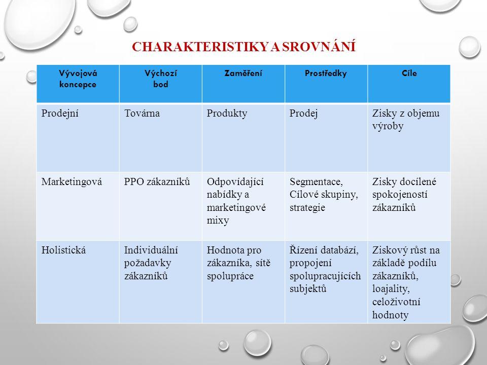 Charakteristiky a srovnání