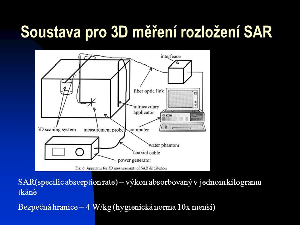 Soustava pro 3D měření rozložení SAR