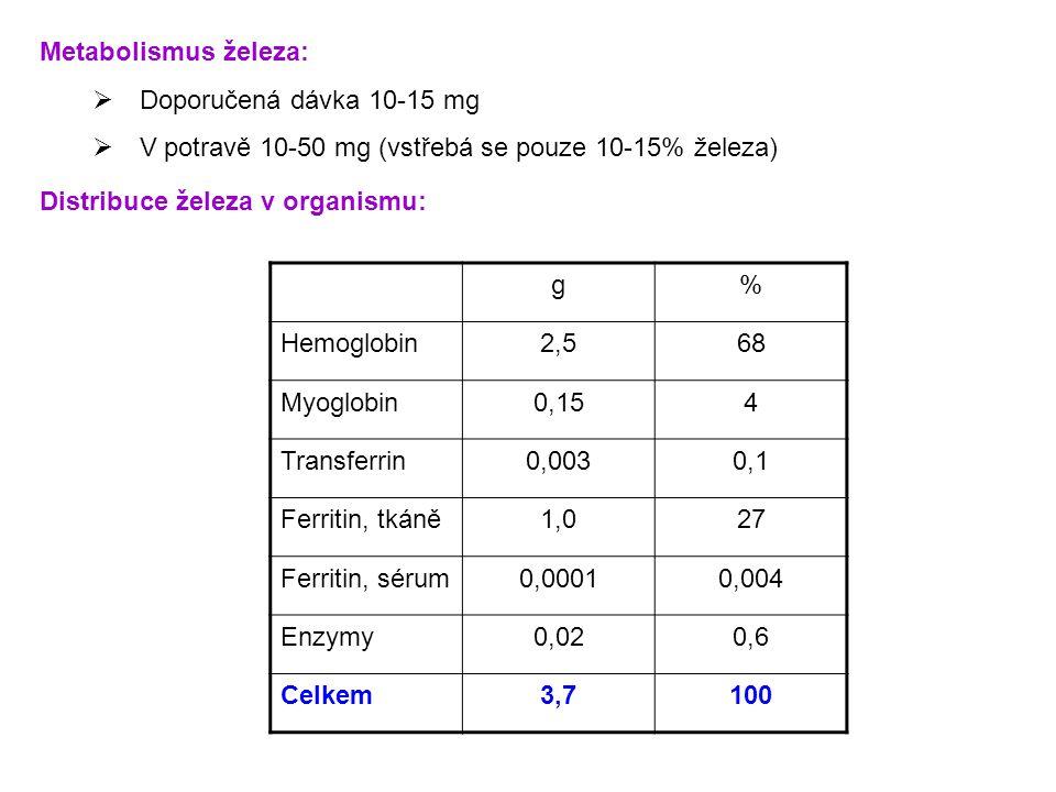 V potravě 10-50 mg (vstřebá se pouze 10-15% železa)