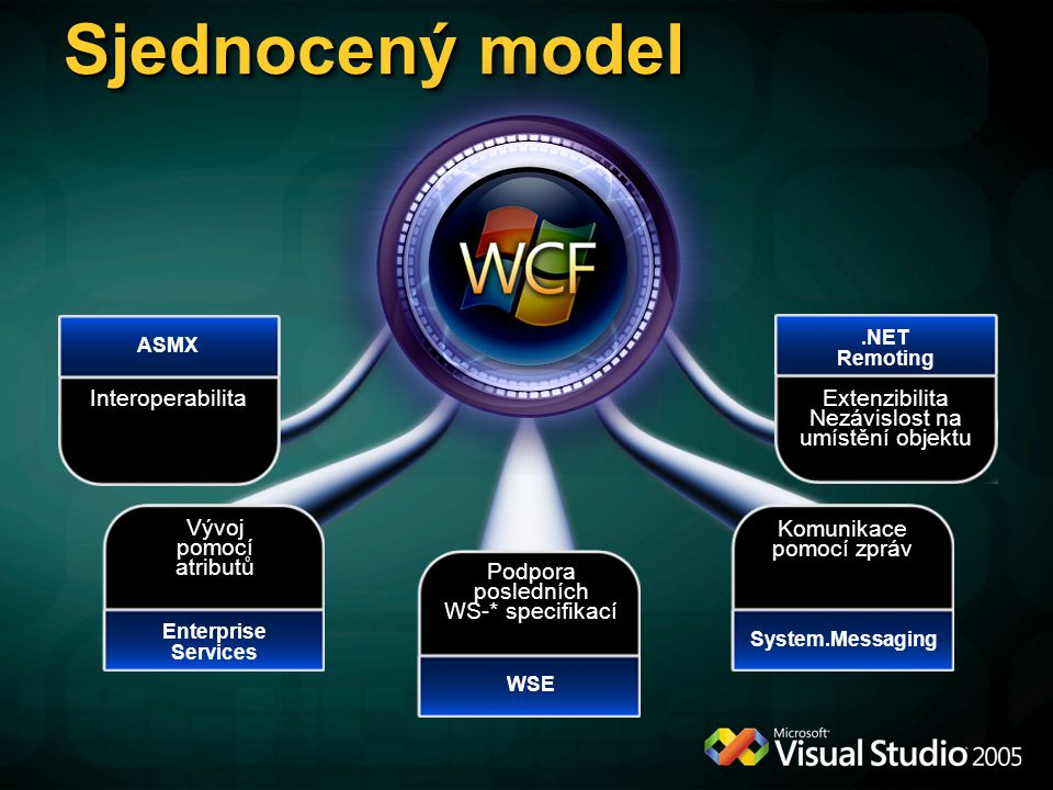 Sjednocený model Interoperabilita