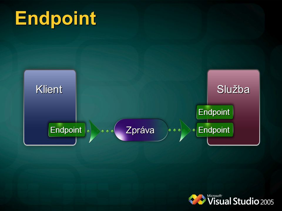 Endpoint Klient Služba Zpráva Endpoint Endpoint Endpoint