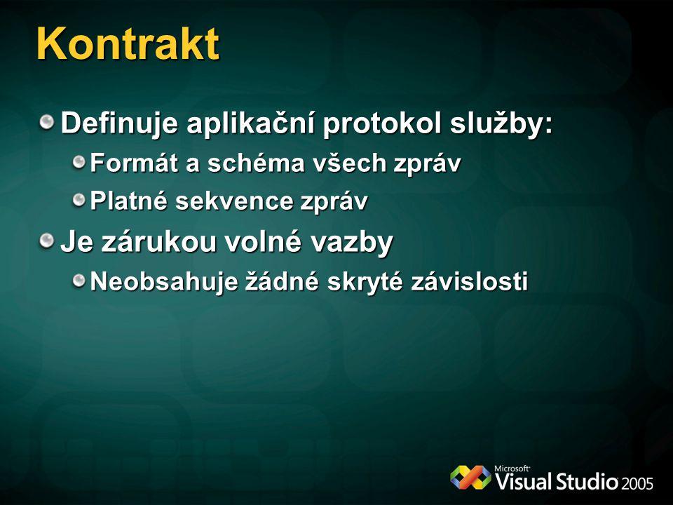 Kontrakt Definuje aplikační protokol služby: Je zárukou volné vazby