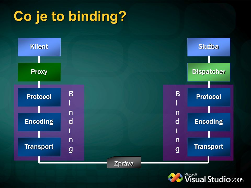 Co je to binding Binding Binding Klient Služba Proxy Dispatcher
