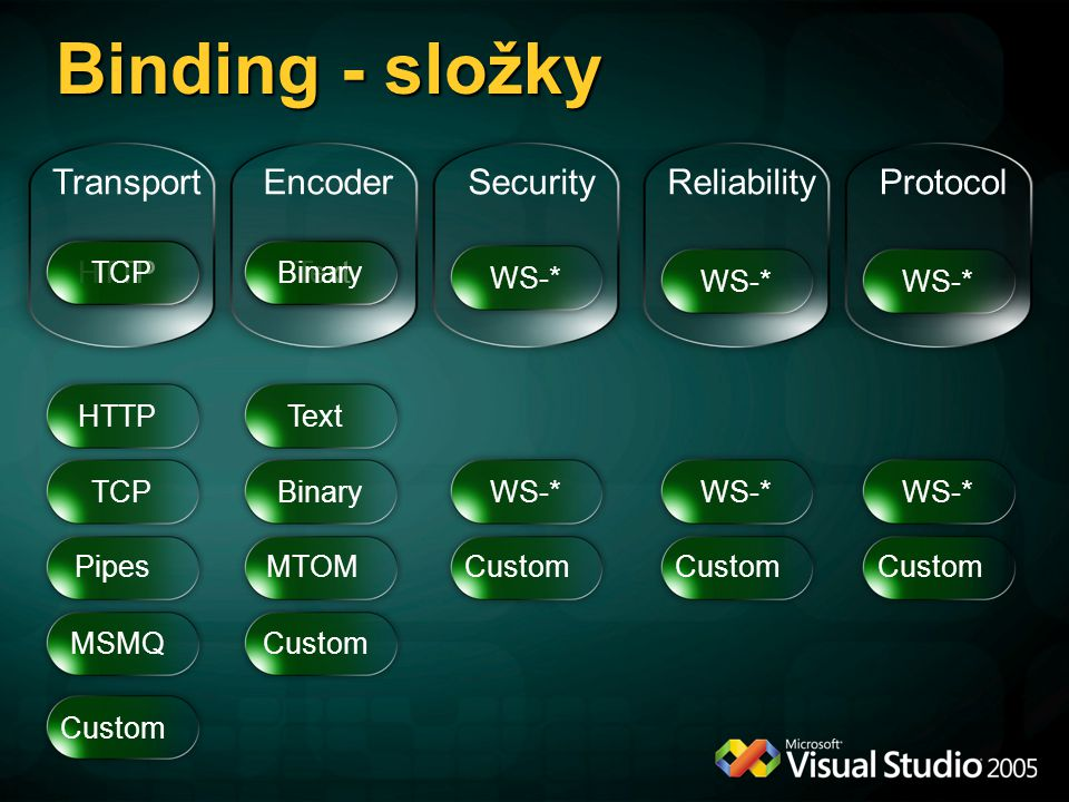 Binding - složky Transport Encoder Security Reliability Protocol HTTP