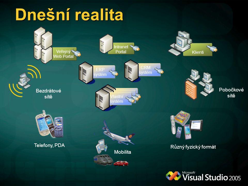 Dnešní realita Pobočkové sítě Bezdrátové sítě Telefony, PDA
