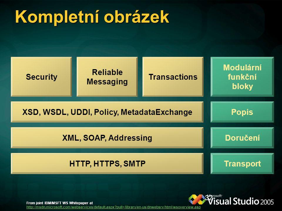 Modulární funkční bloky XSD, WSDL, UDDI, Policy, MetadataExchange