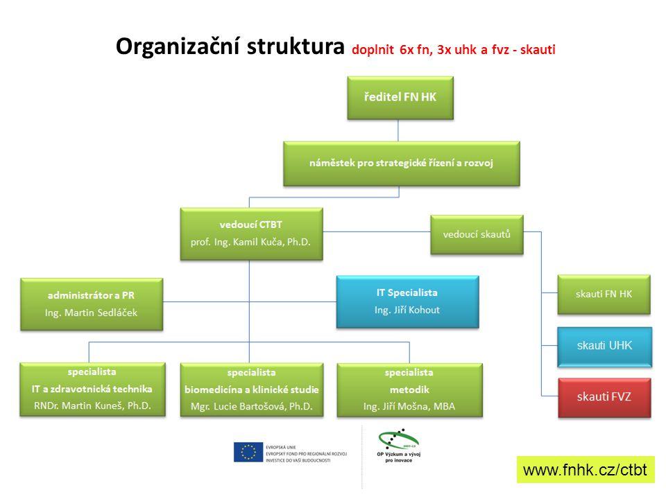 Organizační struktura doplnit 6x fn, 3x uhk a fvz - skauti