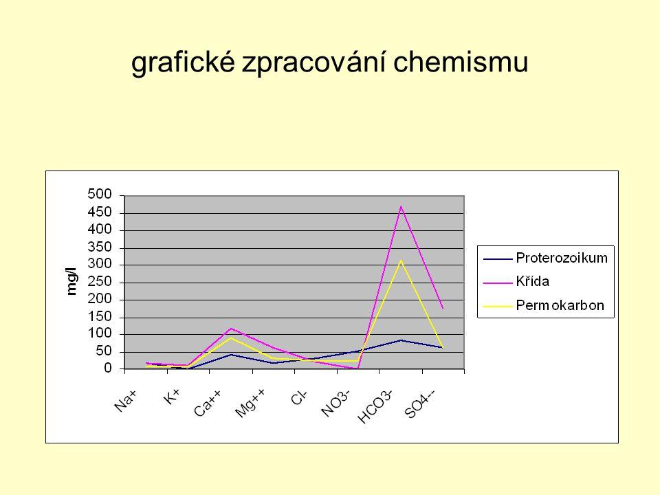 grafické zpracování chemismu