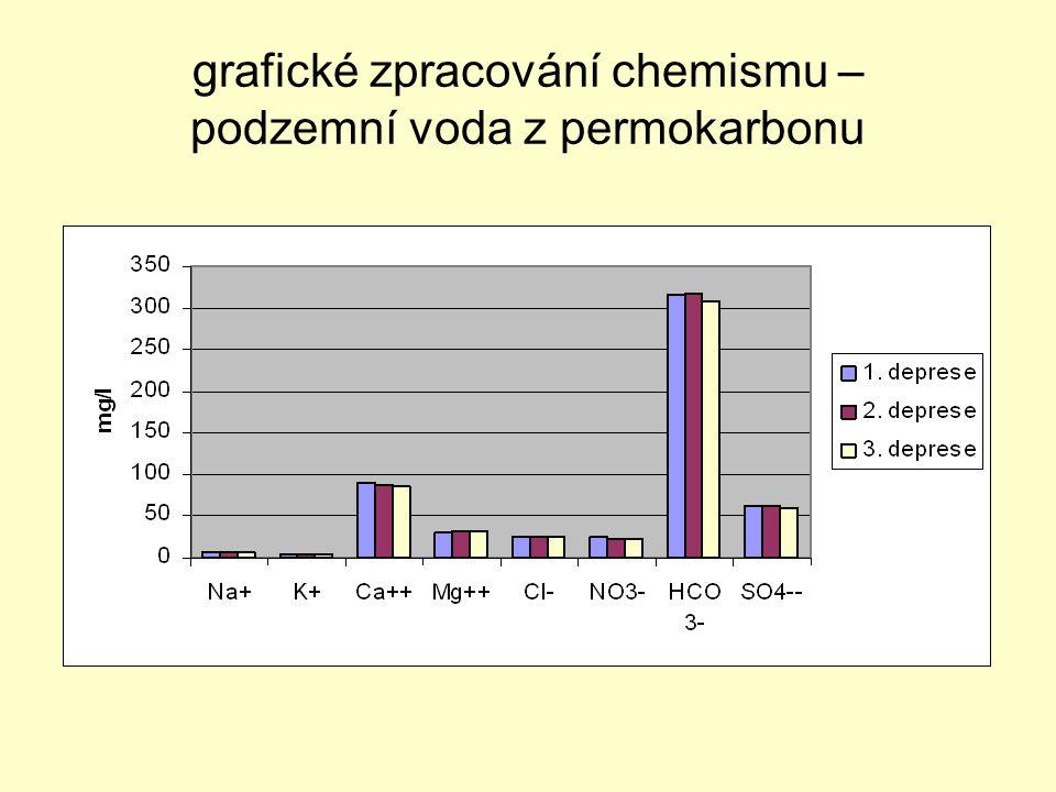grafické zpracování chemismu – podzemní voda z permokarbonu