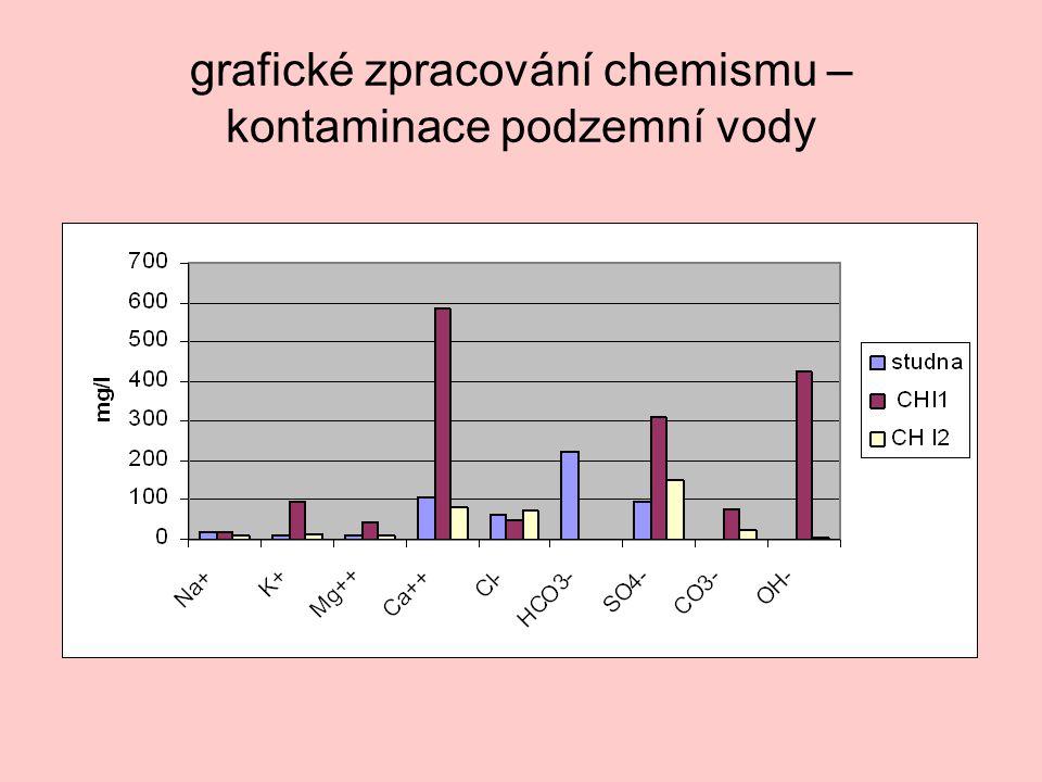 grafické zpracování chemismu – kontaminace podzemní vody