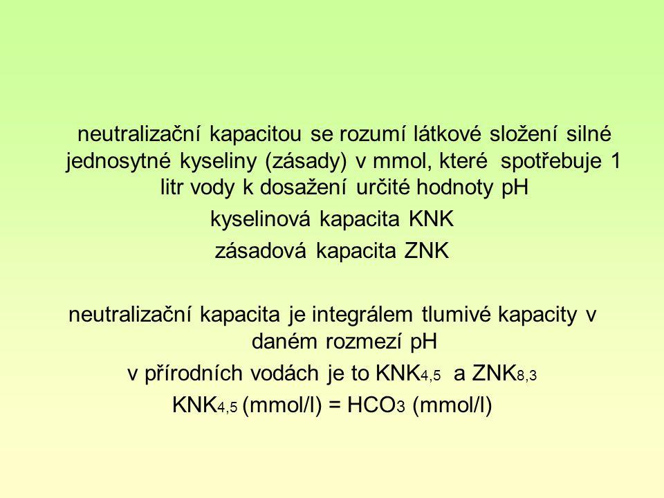 kyselinová kapacita KNK zásadová kapacita ZNK