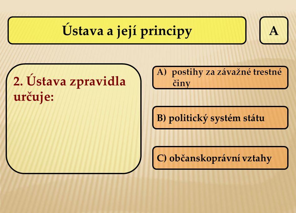 Ústava a její principy A 2. Ústava zpravidla určuje: