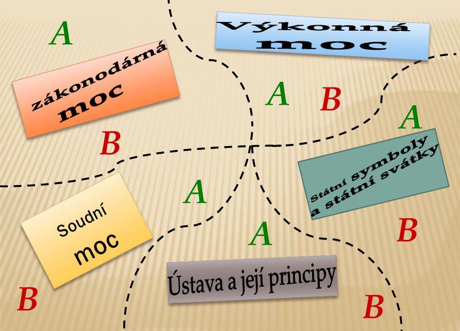 Ústava a její principy A A B A B A B A B B Soudní moc Výkonná moc