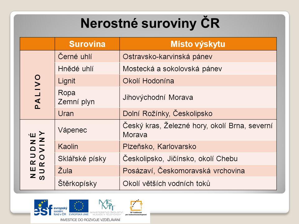 Nerostné suroviny ČR Surovina Místo výskytu PALIVO Černé uhlí
