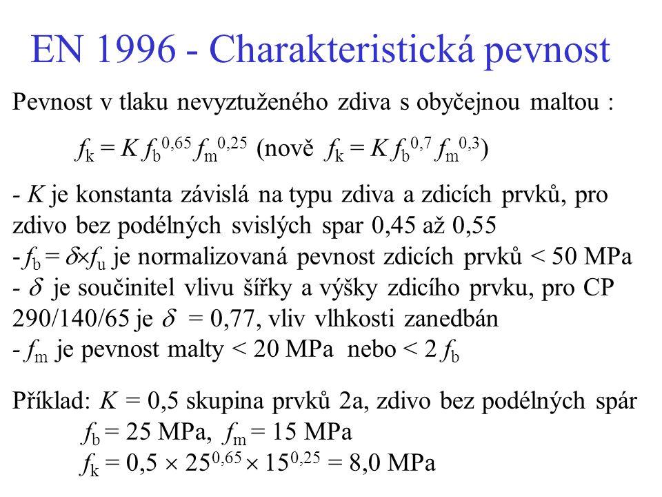 EN 1996 - Charakteristická pevnost