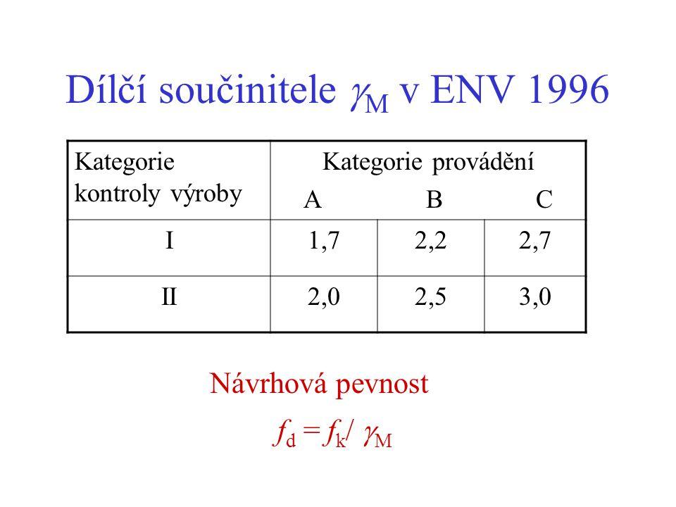 Dílčí součinitele M v ENV 1996