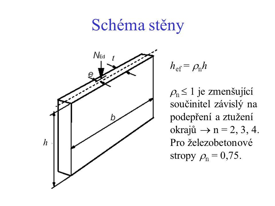 Schéma stěny h. t. hef = nh. n  1 je zmenšující součinitel závislý na podepření a ztužení okrajů  n = 2, 3, 4.