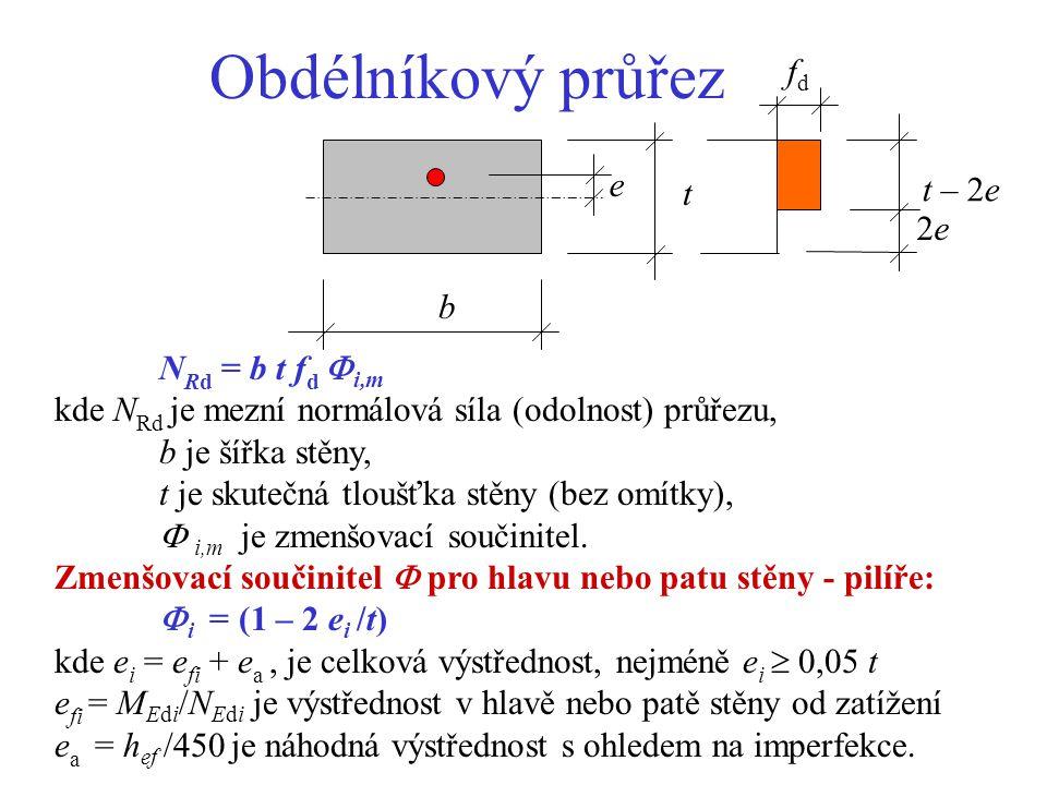 Obdélníkový průřez fd e t – 2e t 2e b NRd = b t fd i,m