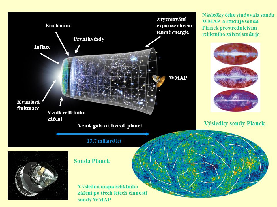 Výsledky sondy Planck Sonda Planck