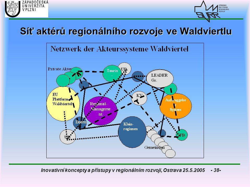 Síť aktérů regionálního rozvoje ve Waldviertlu