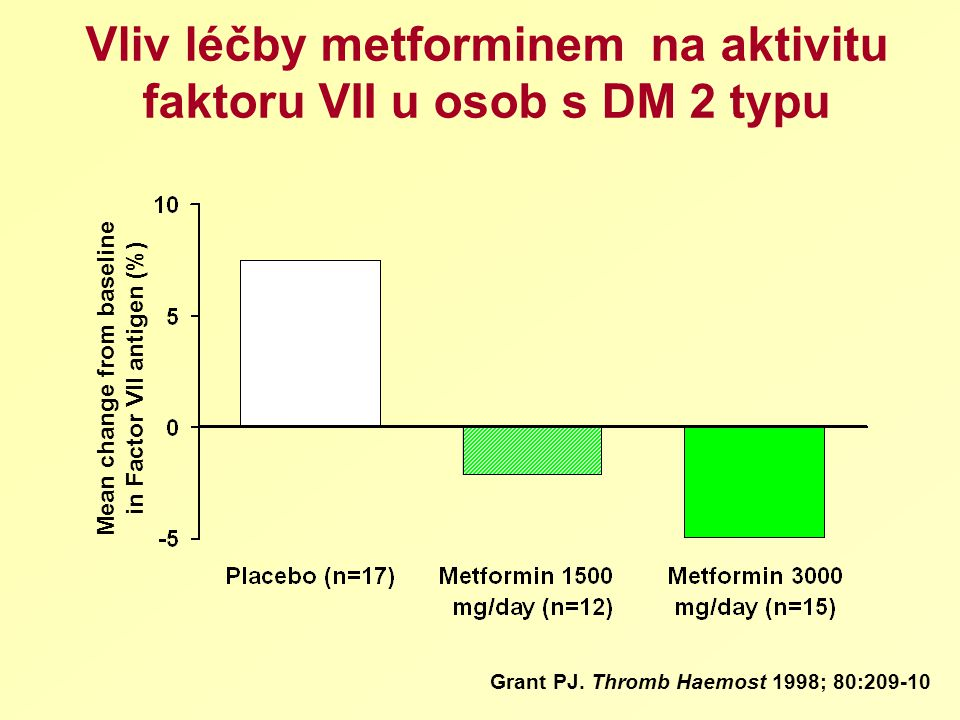Vliv léčby metforminem na aktivitu faktoru VII u osob s DM 2 typu