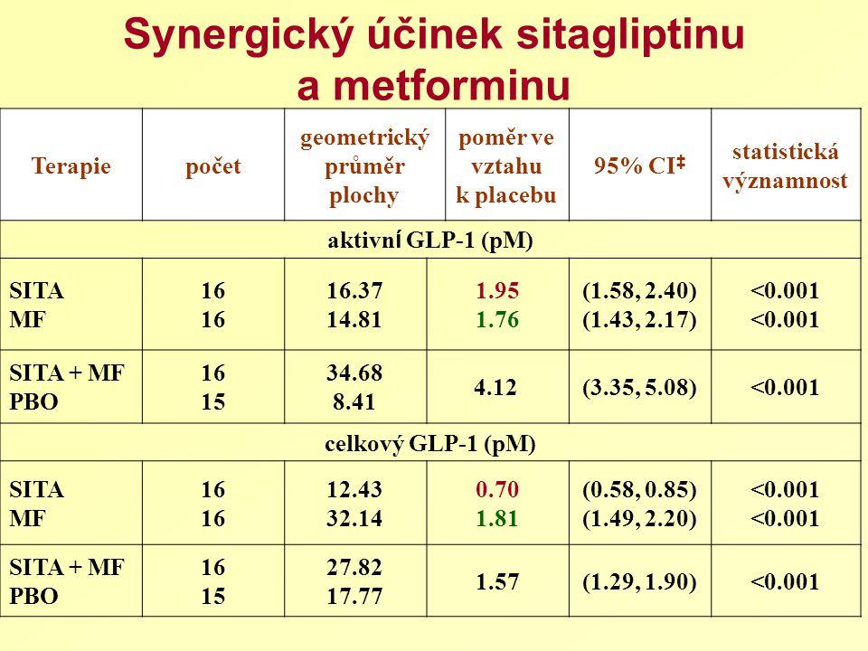 Synergický účinek sitagliptinu a metforminu